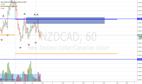 NZDCAD: Short NZDCAD - Political Overhang (Late Entry)