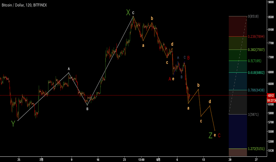 BTCUSD: My elliot wave of BTC