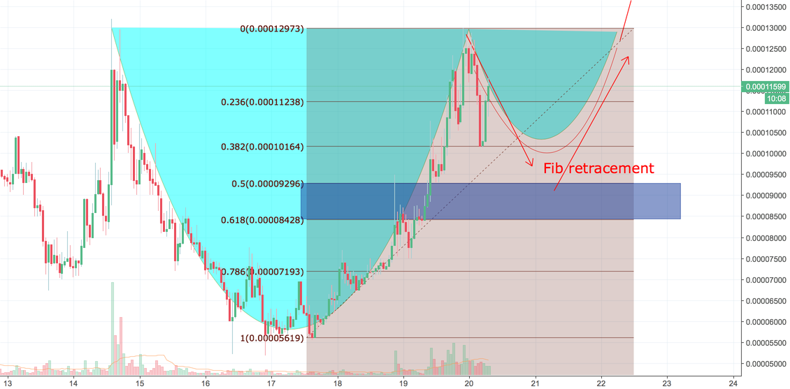 VIBE Cup and Handle update