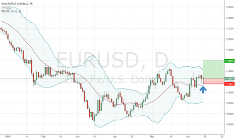 EURUSD: EUR USD and Probability of Rising UP