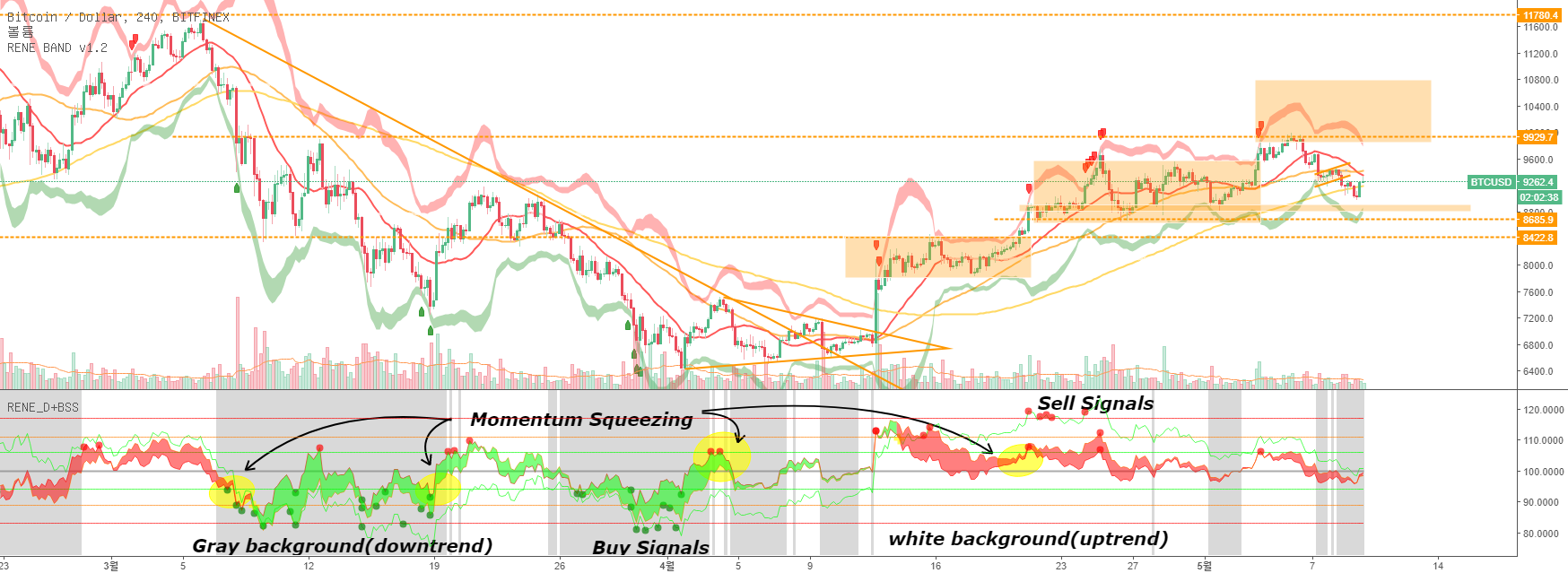 RENE Disparity+ & Buy and Sell Signals