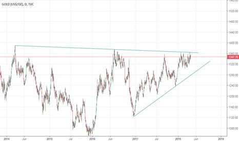 GOLD: Gold Bullish Move intact