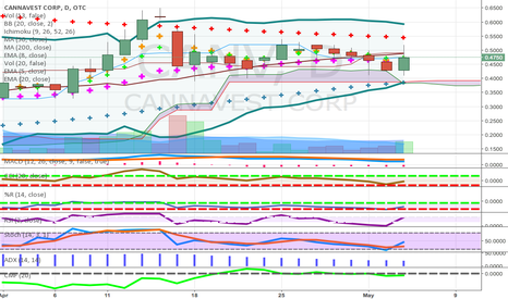 CANV: above cloud pullback to good fib-engulfing bullish candle