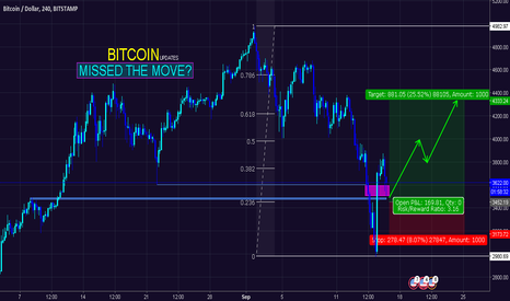 BTCUSD: $BTCUSD | BUY NOW - Missed the Move?