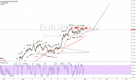 EURJPY: bullish triangle pattern