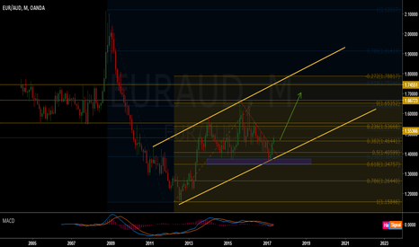 EURAUD: Eur/Aud long term view