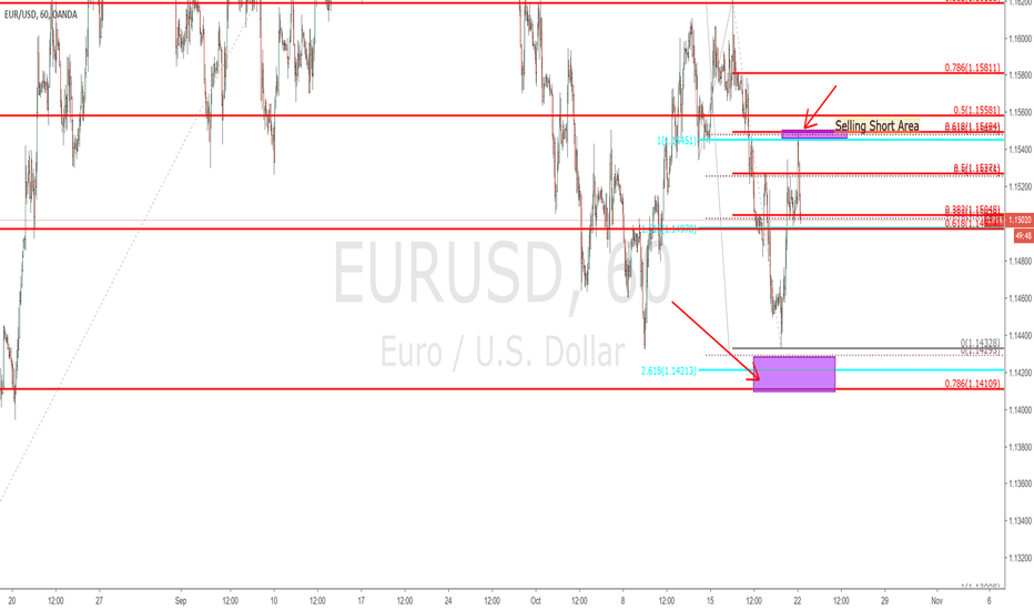 EURUSD: $EURUSD - small time