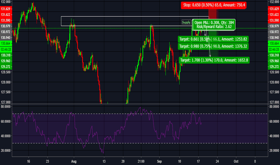 EURJPY: EURJPY- supply- potential sell