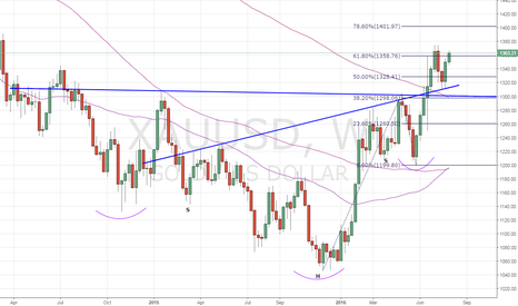 XAUUSD: Gold – Multiple Inv. Head and Shoulder breakout on weekly