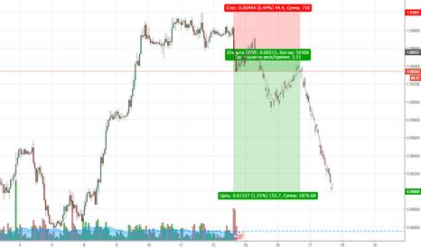 USDCHF: Продажи по валютной паре USDCHF