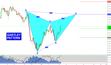 USDCHF: Gartley Ribassista su USDCHF!