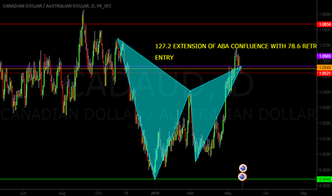 CADAUD: BEARISH GARTLEY ON CAD/AUD
