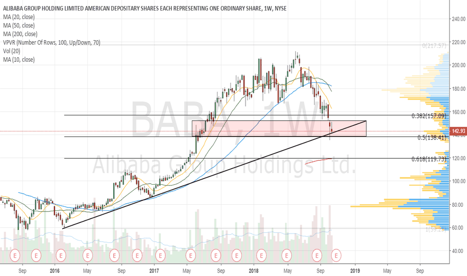 BABA: Hanging on to uptrendline for now
