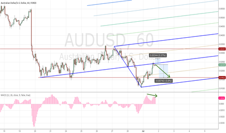 AUDUSD: Use aussie's weakness