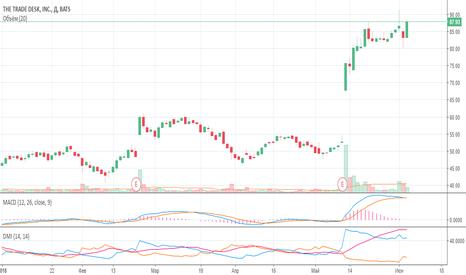 TTD: Рост неизбежен! Компания Trading Desk