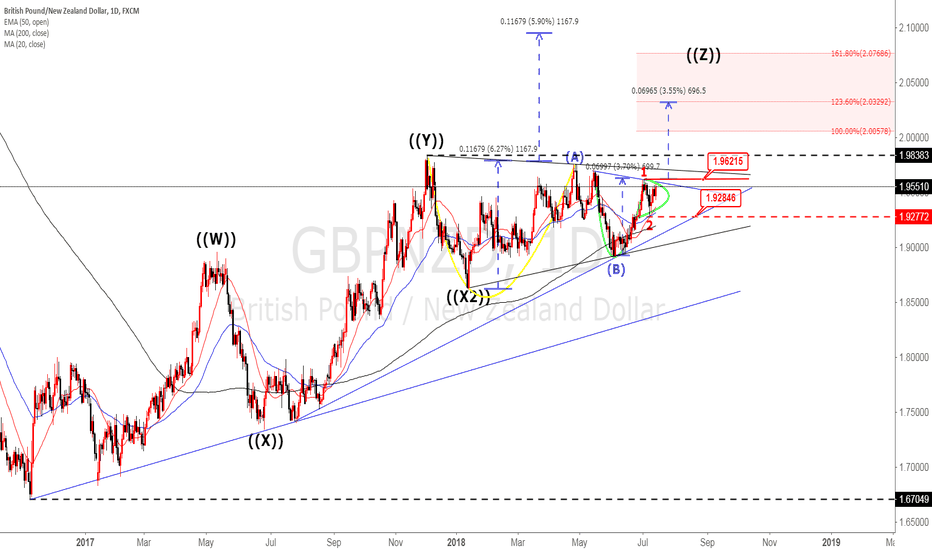 GBPNZD: GBPNZD Elliot Wave wave analysis with Handle