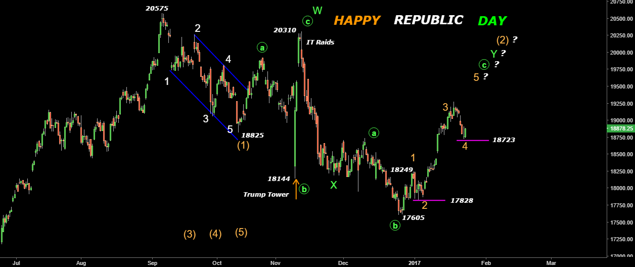 BANKNIFTY- Possible Final Leg from 18723 Low- Happy Republic Day