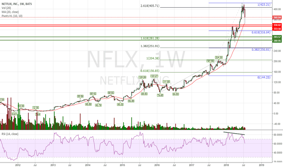 NFLX: I never liked those exponential rises