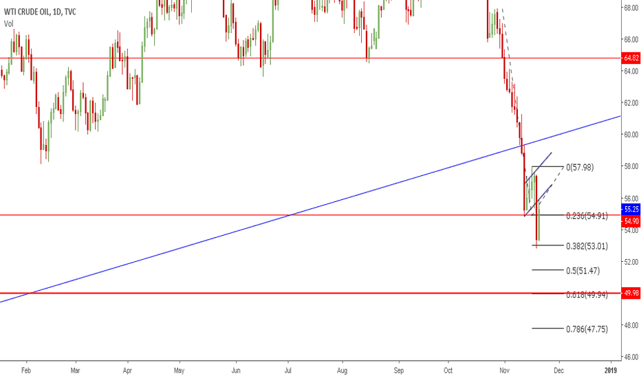 USOIL: CrudeOil | Flag Break + Retest