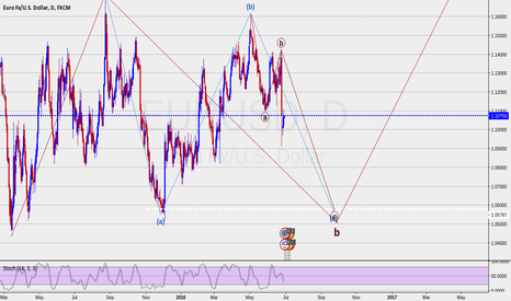 EURUSD: ELLIOTT WAVE UPDATE EURUSD