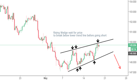 GBPJPY: GBPJPY Rising Wedge (short)