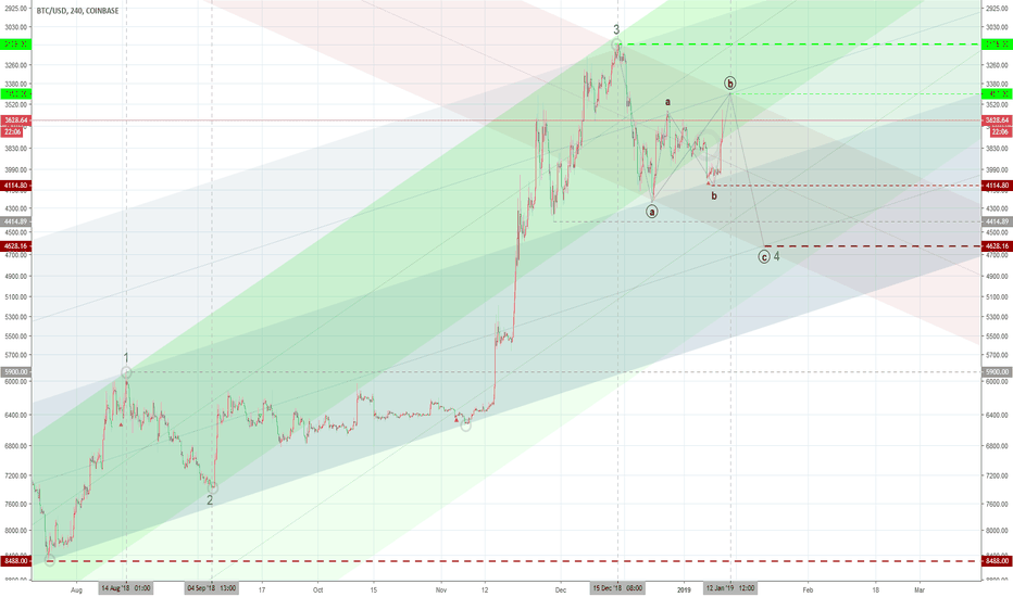 BTCUSD: Bear Motivation II