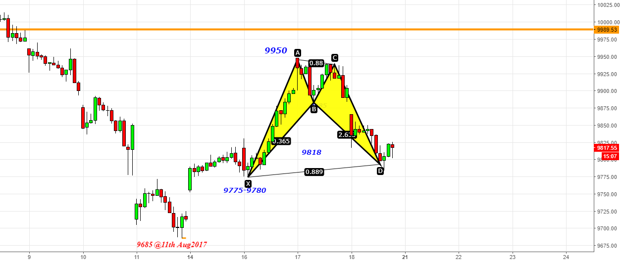 Nifty- Bullish Bat @9775-9780
