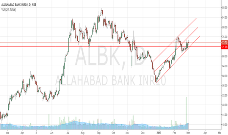 ALBK: Allahabad Bank may retrace to 72