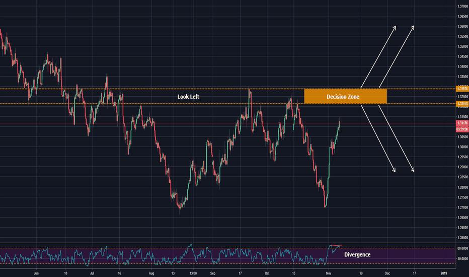 GBPUSD: decision zone for pound dollar