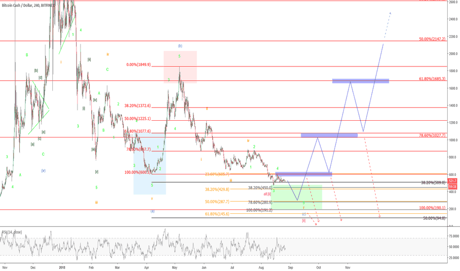 BCHUSD: BitcoinCash – Final Sell-off?