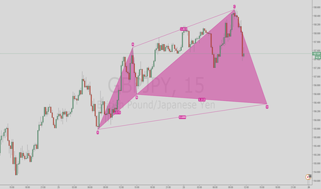 GBPJPY: Potential bullish Cypher