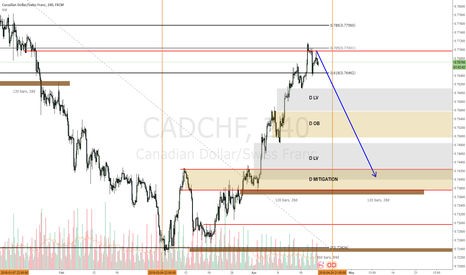 CADCHF: CADCHF ending the move up