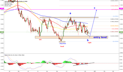 AUDNZD: why the big up move is coming soon?