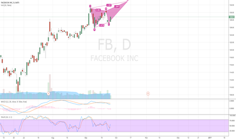 FB: Facebook new high this week