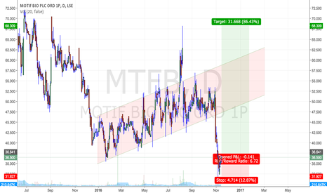 MTFB: Motif Bio PLC : IPO this week