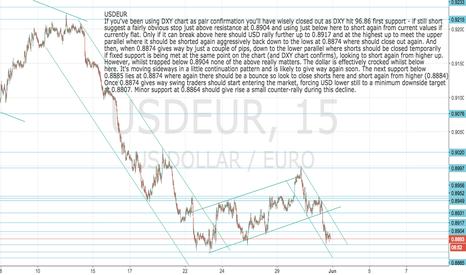 USDEUR: USDEUR: Update for day traders and swing traders