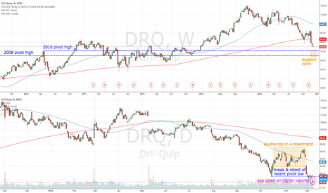 DRQ: DRQ gaps down on higher volume