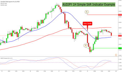 AUDJPY: AUDJPY 1H Simple SAR Indicator Example