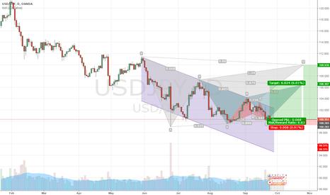 USDJPY: Long USD/JPY