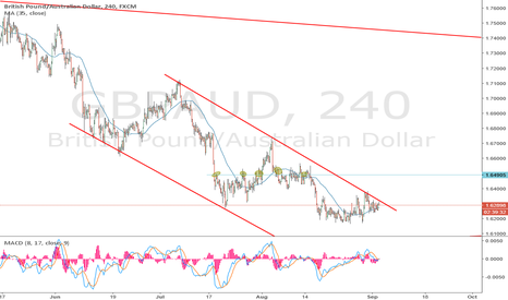 GBPAUD: short at the top