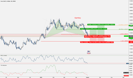 EURUSD: EURUSD - Gartley completato su supporto
