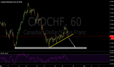 CADCHF: Poor OPEC data. Trade Breakout.