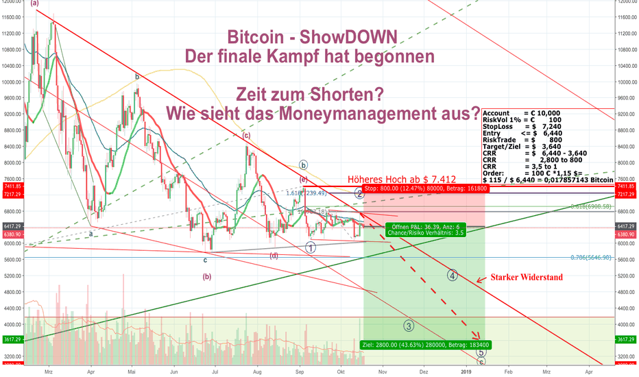 BTCUSD: Bitcoin - ShowDOWN - Zeit zum Shorten