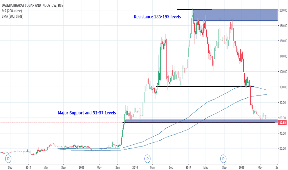 DALMIASUG: 5 year weekly chart - support and resistance