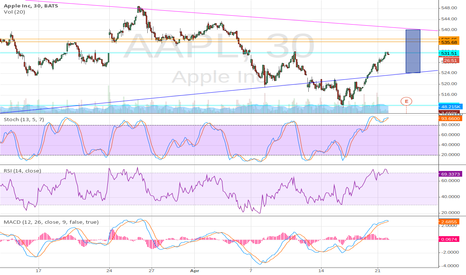 AAPL: AAPL at Earnings & near the end of a wedge