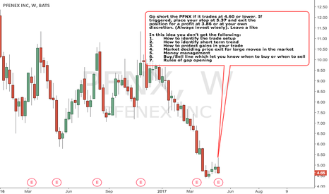 PFNX: PFENEX INC - BEARISH Strategy