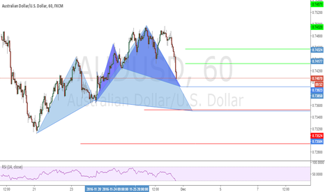 AUDUSD: Possible Cypher Patterns