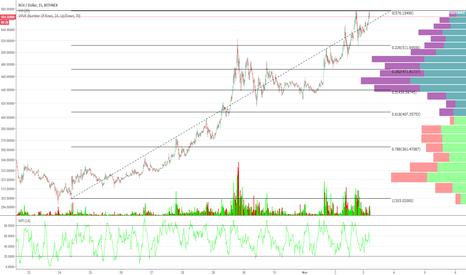 BCHUSD: The Bitcoin Cash Short #2