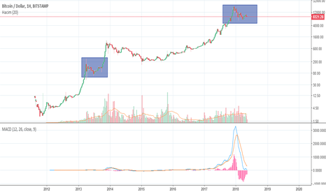BTCUSD: Bitcoin Grafiğinde Neredeyiz
