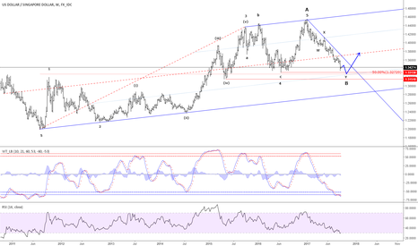 USDSGD: USD/SGD - Bottom expected near 1.3300